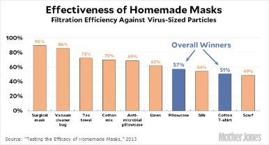 effectiveness of masks